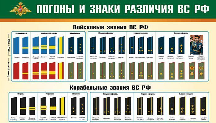 Воинские звания РФ и погоны
