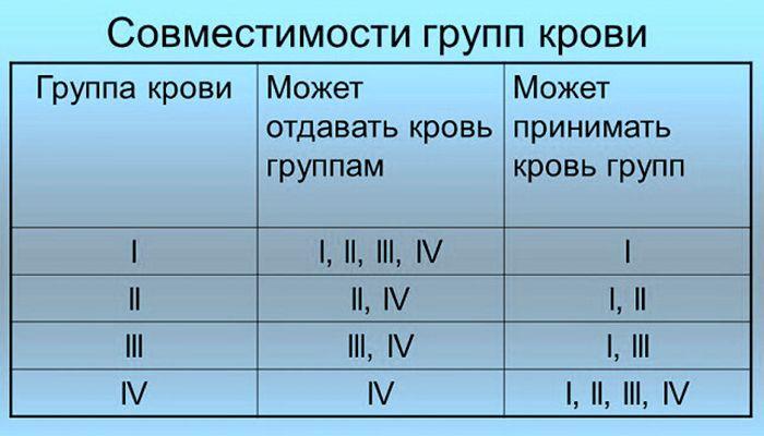 Где в военном билете указана группа крови