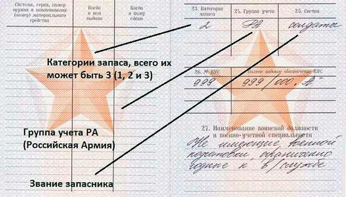 Группа учёта РА в военном билете