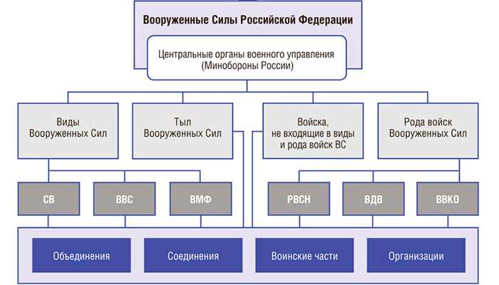Какие войска есть в армии России