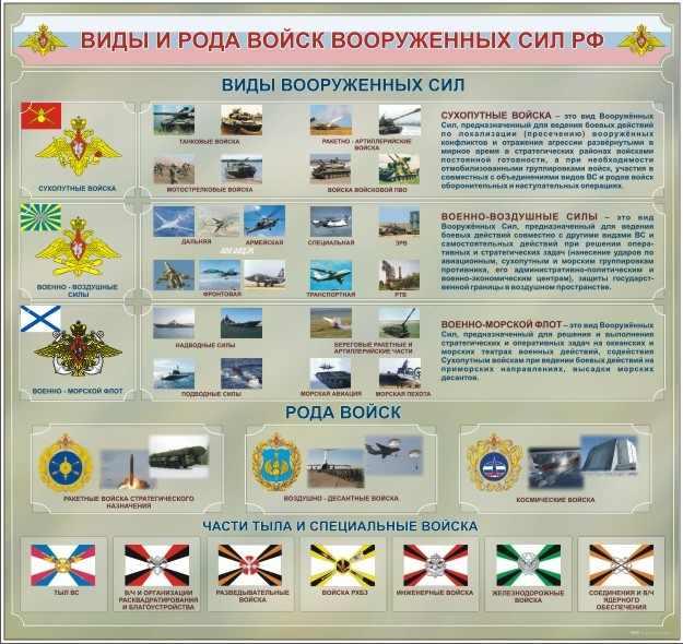 Виды и рода войск Вооруженных сил РФ и их назначение