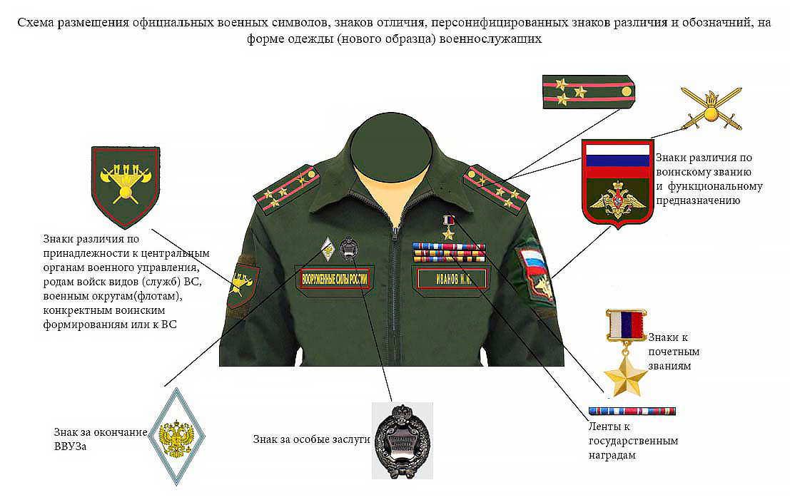 Офисная форма одежды для военнослужащих - расположение знаков отличия